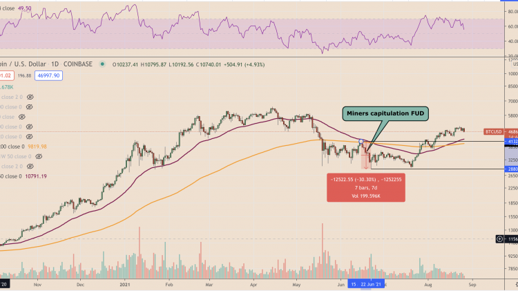 bitcoin-futures-open-interest-at-3-month-highs-but-will-it-be-enough-to-overcome-50k-4dae699