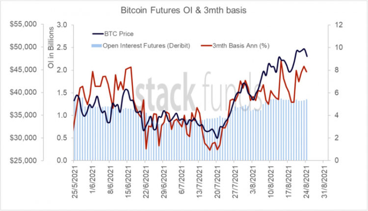 bitcoin-futures-open-interest-at-3-month-highs-but-will-it-be-enough-to-overcome-50k-e71a78e