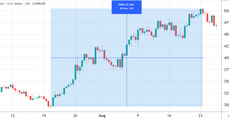 bitcoin-price-stages-a-comeback-as-3-indicators-reflect-btcs-strength-a7463ee