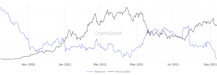 btc-price-nears-46k-with-bitcoin-exchange-reserves-lower-than-november-2020-ce88506