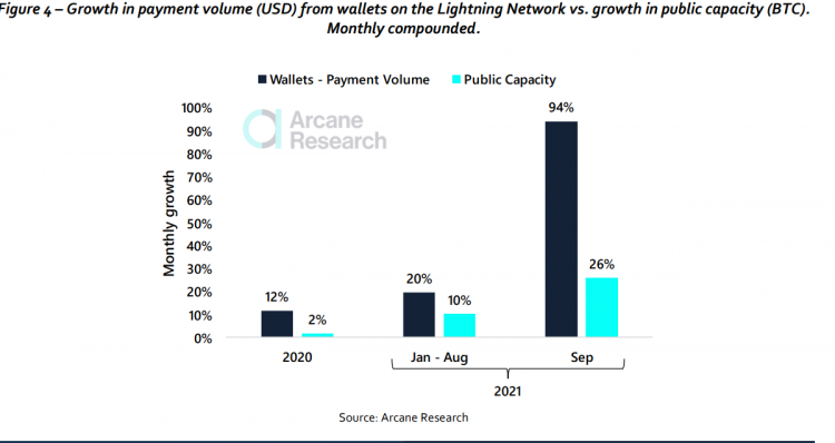 arcane-research-predicts-700-million-lightning-network-users-by-2030-8e2ade1