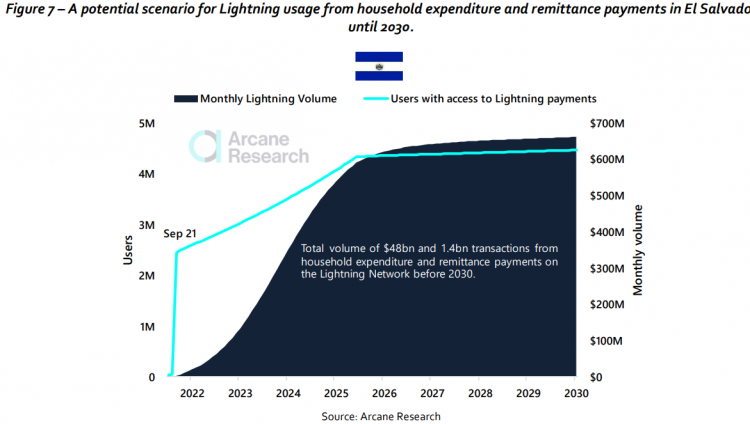 arcane-research-predicts-700-million-lightning-network-users-by-2030-c8c2336