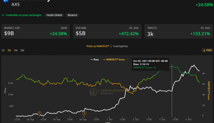 axie-infinity-hits-a-new-ath-at-155-while-bitcoin-bulls-aim-for-49k-4d43ca2