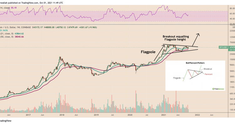 bitcoin-history-repeating-3-indicators-suggest-october-will-reignite-the-btc-bull-market-65e2eed
