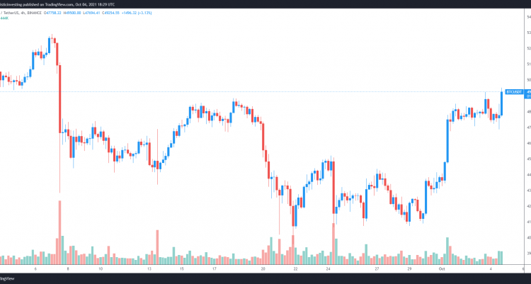 bitcoin-price-dips-are-being-lsquobought-up-strongly-but-a-50k-close-remains-key-84b3f3e