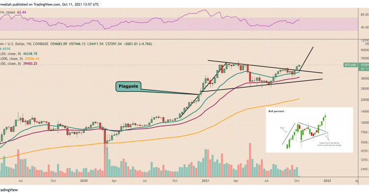 bitcoins-100k-price-target-returns-as-btc-price-breaks-out-of-bull-pennant-fdcefd7
