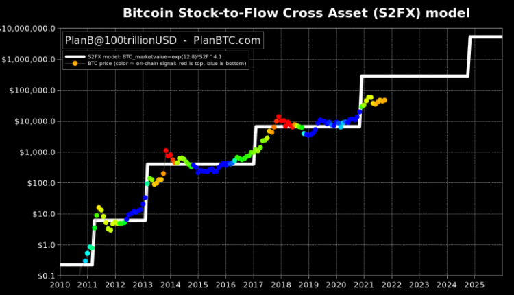 btc-bull-run-has-at-least-6-months-to-go-5-things-to-watch-in-bitcoin-this-week-25c2e1f