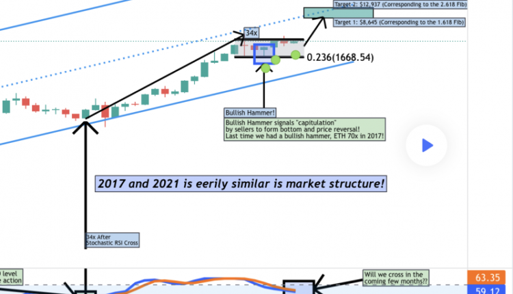 ethereum-fractal-from-2017-that-resulted-in-7000-gains-for-eth-appears-again-in-2021-49353bc