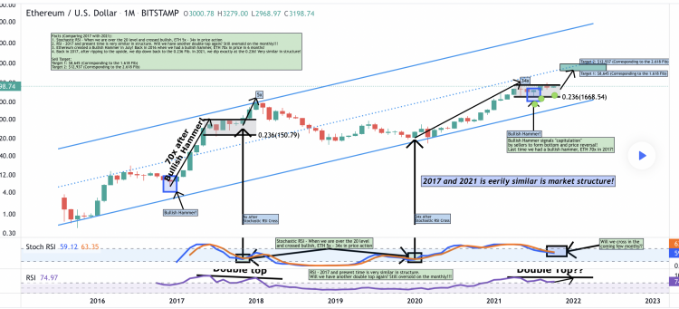ethereum-fractal-from-2017-that-resulted-in-7000-gains-for-eth-appears-again-in-2021-71e4343