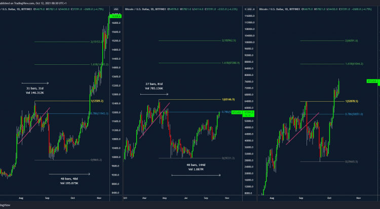 need-some-bitcoin-lsquohopium-this-chart-calls-for-new-btc-price-all-time-high-by-november-0209ecb