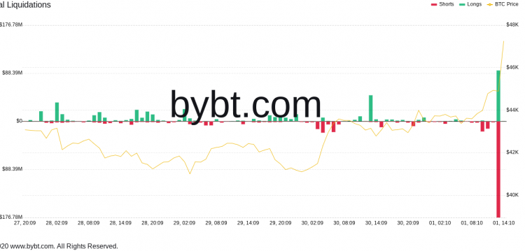 say-hi-to-uptober-bitcoin-price-surges-above-47k-in-minutes-liquidating-270m-in-shorts-f1b669f