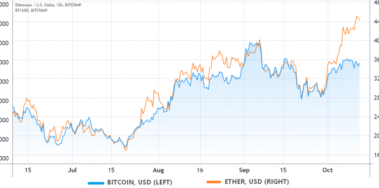 traders-pin-ethereums-route-to-new-ath-to-eventual-bitcoin-etf-approval-48f44e6